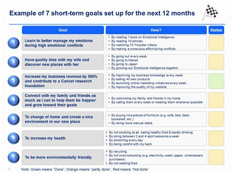@ Individual Development Plan - Training And Development .