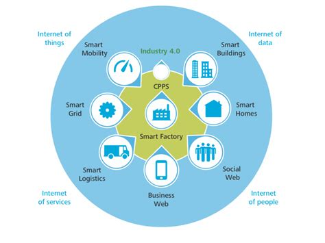[pdf] Industry 4 0 Challenges And Solutions For The Digital .