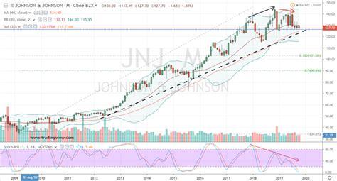 JNJ Stock vs Stock PNG