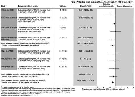 Jrp - Diabetes-Specific Formulae Versus Standard Formulae As.