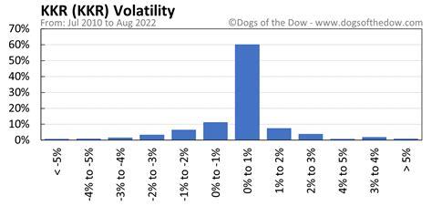 KKR Stock Quote