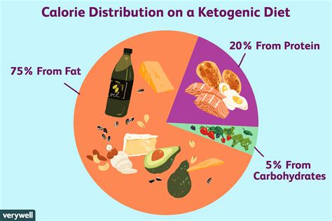 Keto Diet: What Is The Keto Diet & How Do You Do It?.