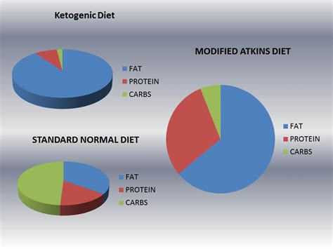 Ketogenic Diet Vs Modified Atkins Diet