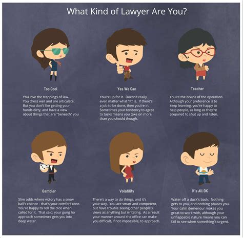 Lawyer Personality Types