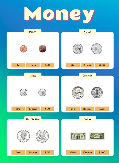 [click]learning Money For Children In 1st And 2nd Grade.