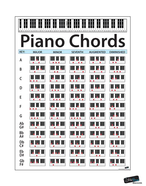 @ List Of Piano Chords   Free Chord Charts.