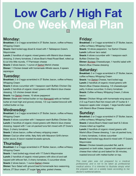 [pdf] Low Carb  High Fat One Week Meal Plan - The Dirty Floor