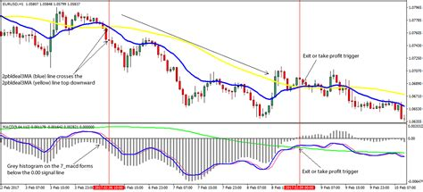 [pdf] Macd Divergence Forex Trading System - Currency Trading.