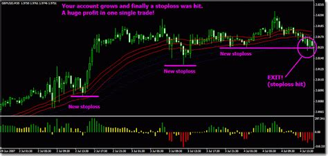 [pdf] Magic Breakout Forex Trading Strategy.