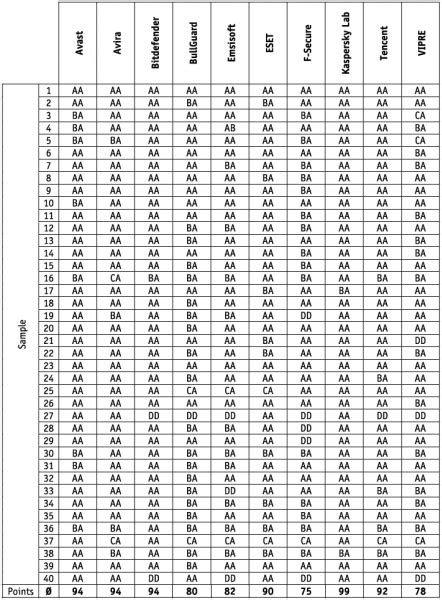 [pdf] Malware Removal Test 2018 - Av-Comparatives Org.