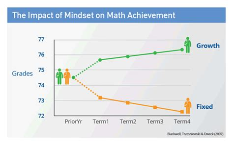 [pdf] Mindsets And Math Science Achievement - Growth Mindset Maths.