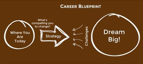 [click]music Career Blueprint Review  .