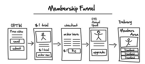 My Six Figure Membership Funnel Hack - Miles Beckler.