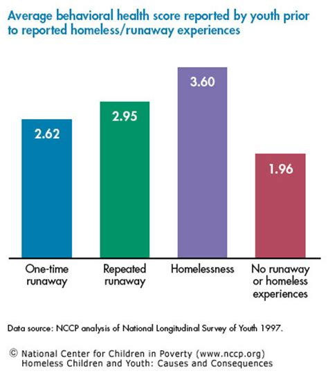 Nccp Homeless Children And Youth.
