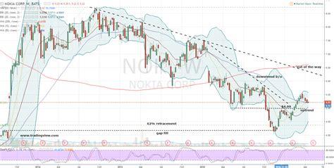 NOK Stock