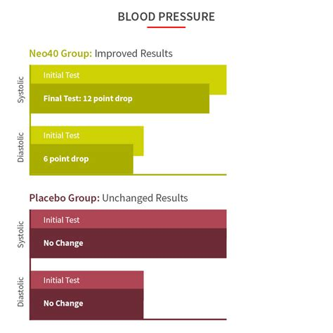 [click]neo40 Clinical Trial Reveals Blood Pressure Impact  Humann.