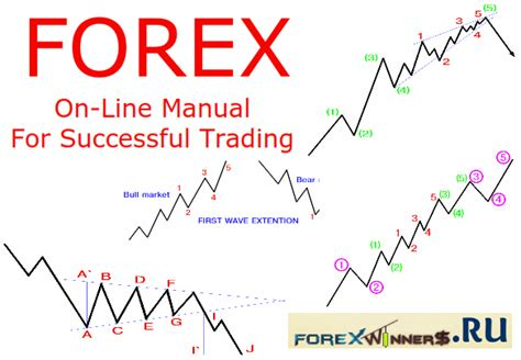 [pdf] On-Line Manual For Successful Trading - Earnforex.