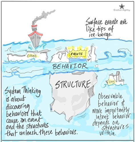 [pdf] Overview Of Systems Thinking.