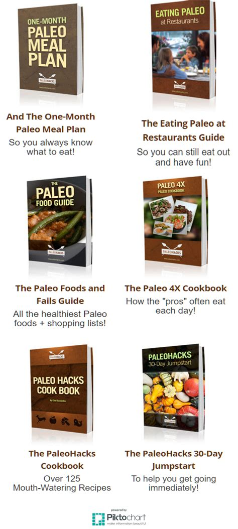 Paleohacks Cookbook, Breakfast Cookbook, Free+shipping Paleo.