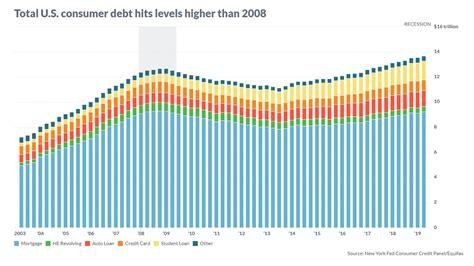 Personal Credit Card Debt