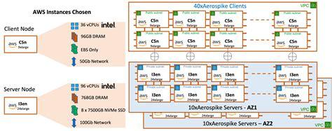 Petabyte Processor