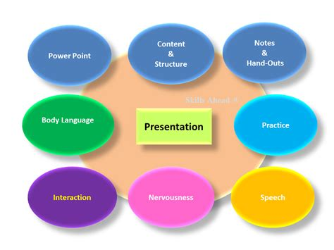 [click]presentation Tips  Powerpoint Tips  Presentation Skills.