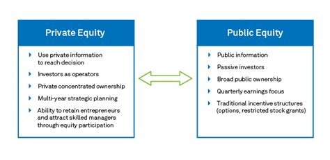 [pdf] Private Investment In Public Equity An Overview.