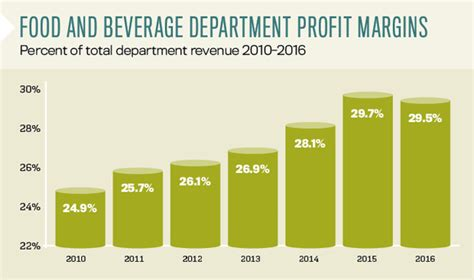 [click]profit Margin For Food And Beverage Sector - Investopedia.