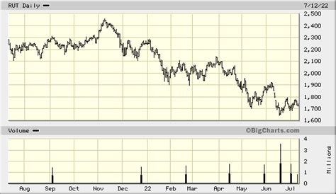 [click]rut - Russell 2000 Index - Marketwatch.