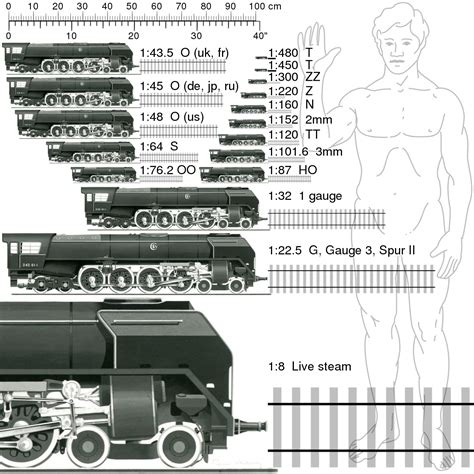 Rail Transport Modelling Scales - Wikipedia.