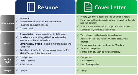 resume vs cover letter resume cover letter for applications - Resume Vs Cover Letter