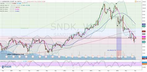 SNDK Stock