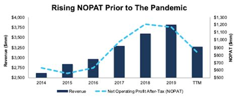 [pdf] Safest Dividend Yields For January 2019 - Newconstructs Com.