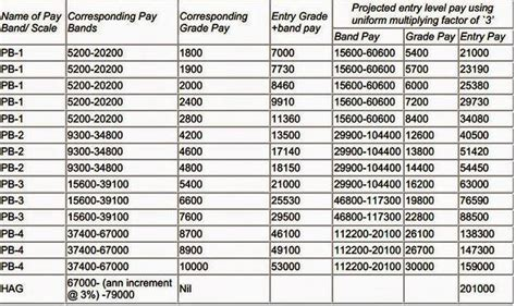 @ Salary Or Salary Commission - Eyesonsales Com.