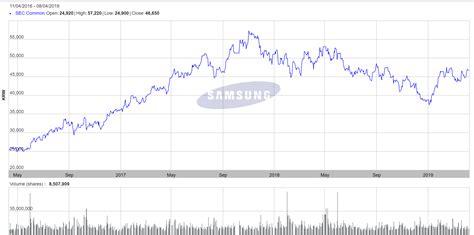 Samsung Stock Chart