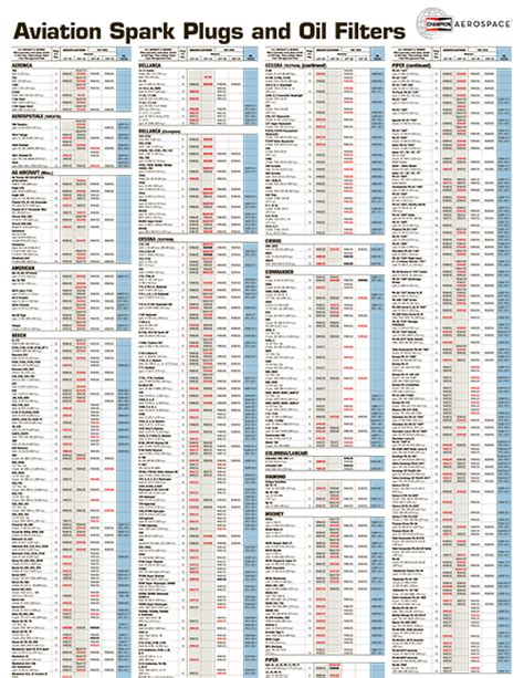 [pdf] Service Manual Spark Plugs Oil Filters - Champion Aerospace.