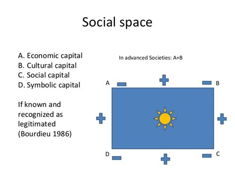[pdf] Social Space And Symbolic Power Pierre Bourdieu .