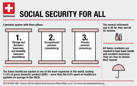 [pdf] Social Security In Switzerland.