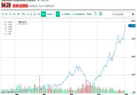 Starbucks Stock Split