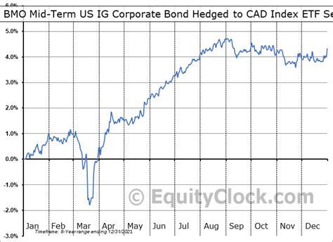Stocks and Bonds BMO