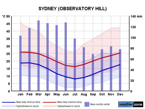 Sydney Australia Weather Averages