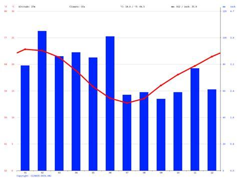 Sydney Australia Weather History