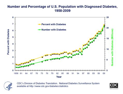 Systematic Costs Of Diabetes In The Cases Of Diabetes Are Caused.