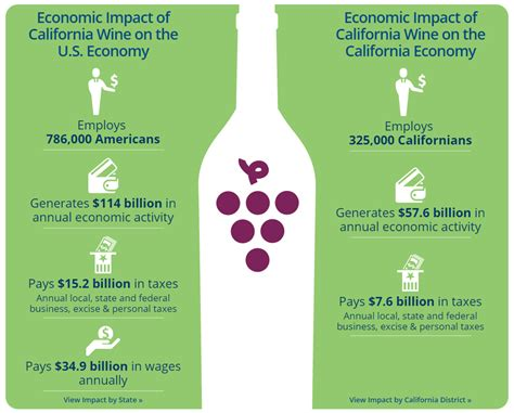 [pdf] The Economic Impact Of Wine And Wine Grapes On The State .