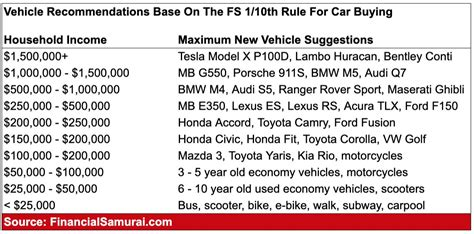 The 1/10th Rule For Car Buying Everyone Must Follow.