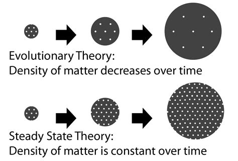 [pdf] The Big Bang Theory Vs The Steady State Theory.