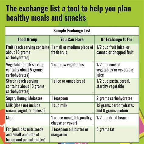 The Diabetic Food Exchange List: Helping You Eat Well