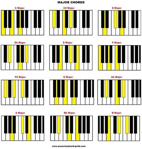 [pdf] The Essentials Of Piano Chords.