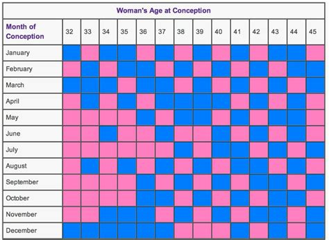 [click]the First Baby Gender Determination Guide- Pick The Baby Gender.
