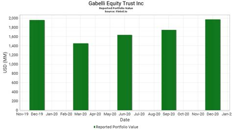 [pdf] The Gabelli Equity Trust Inc .